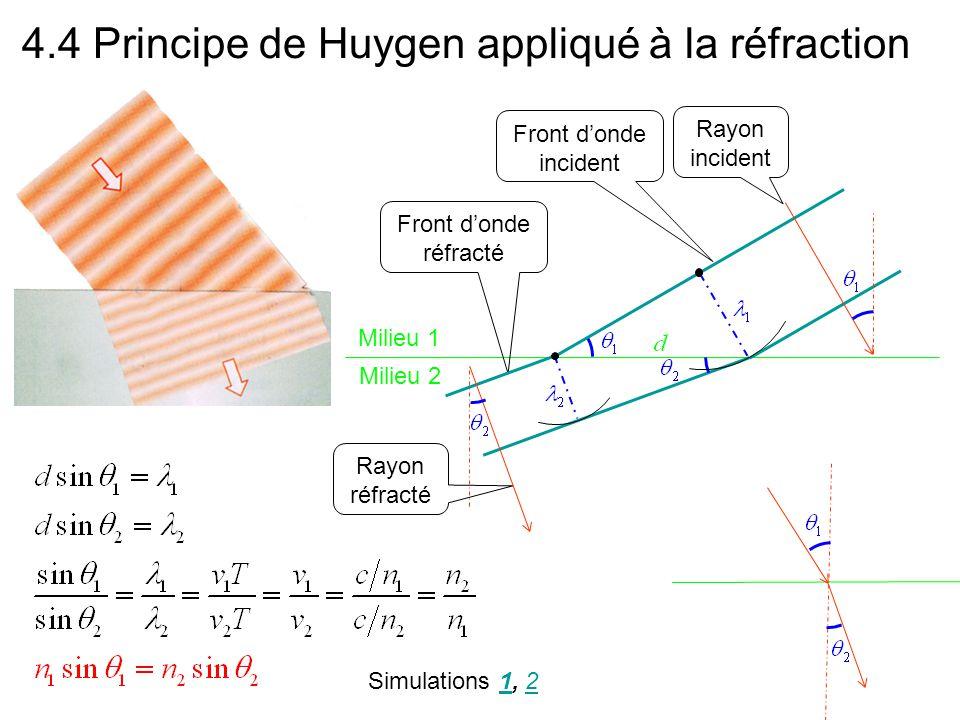 4.4 Principe de Huygen appliqué à la réfraction Simulations 1, 212 Front d'onde réfracté Front d'onde incident Rayon incident Rayon réfracté Milieu 1 Milieu 2