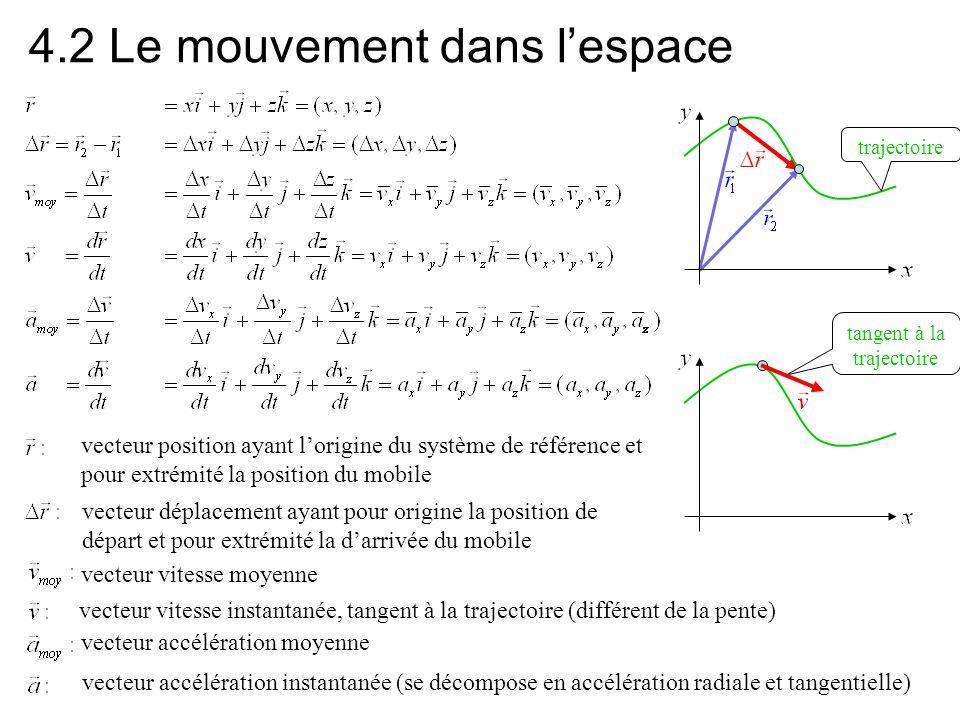4.2 (suite) Accélération constante Forme vectorielle :Forme des composantes: Il est généralement possible de choisir un système de référence de manière à ce que a x = 0