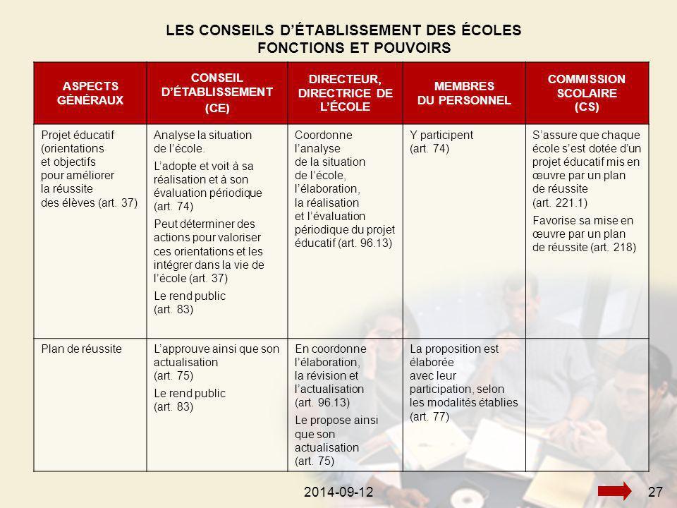 2014-09-12272014-09-1227 LES CONSEILS D'ÉTABLISSEMENT DES ÉCOLES FONCTIONS ET POUVOIRS ASPECTS GÉNÉRAUX CONSEIL D'ÉTABLISSEMENT (CE) DIRECTEUR, DIRECTRICE DE L'ÉCOLE MEMBRES DU PERSONNEL COMMISSION SCOLAIRE (CS) Projet éducatif (orientations et objectifs pour améliorer la réussite des élèves (art.