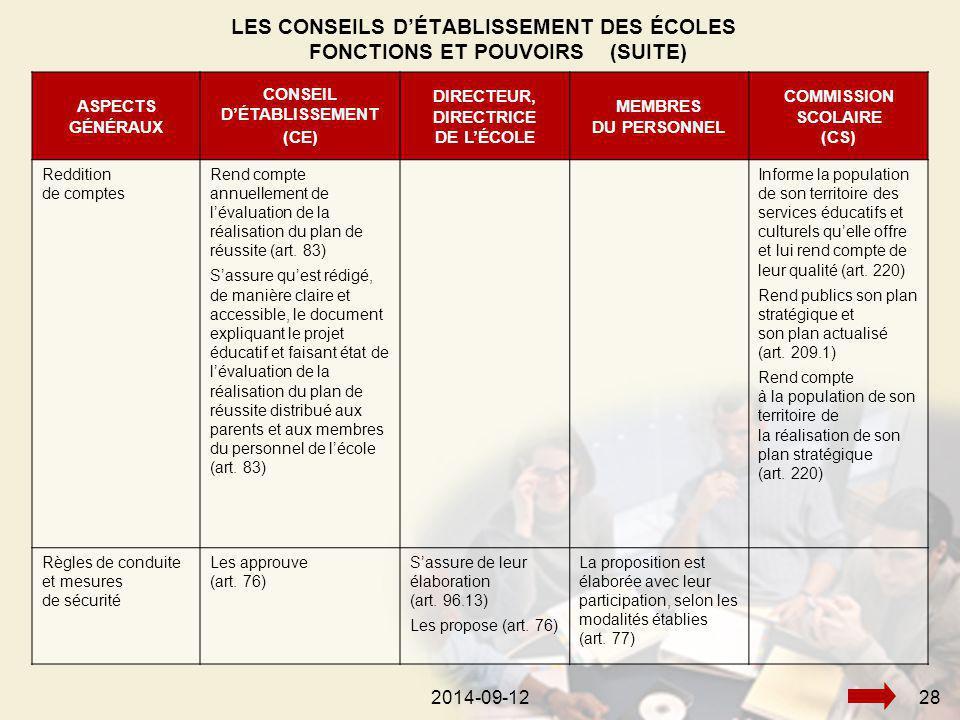 2014-09-12282014-09-1228 ASPECTS GÉNÉRAUX CONSEIL D'ÉTABLISSEMENT (CE) DIRECTEUR, DIRECTRICE DE L'ÉCOLE MEMBRES DU PERSONNEL COMMISSION SCOLAIRE (CS) Reddition de comptes Rend compte annuellement de l'évaluation de la réalisation du plan de réussite (art.