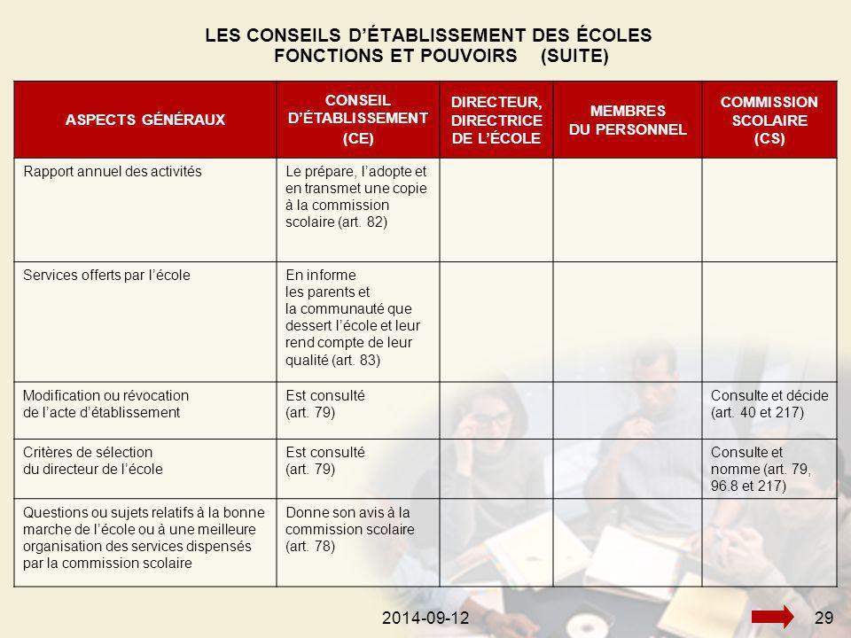 2014-09-12292014-09-1229 ASPECTS GÉNÉRAUX CONSEIL D'ÉTABLISSEMENT (CE) DIRECTEUR, DIRECTRICE DE L'ÉCOLE MEMBRES DU PERSONNEL COMMISSION SCOLAIRE (CS) Rapport annuel des activitésLe prépare, l'adopte et en transmet une copie à la commission scolaire (art.