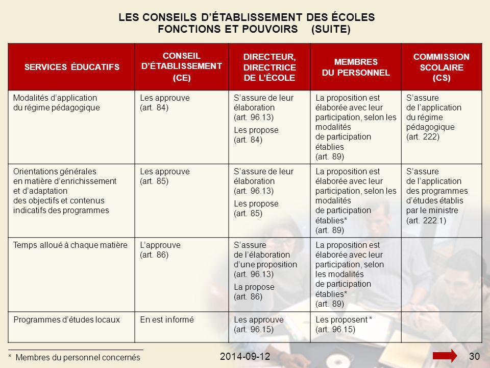 2014-09-12302014-09-1230 SERVICES ÉDUCATIFS CONSEIL D'ÉTABLISSEMENT (CE) DIRECTEUR, DIRECTRICE DE L'ÉCOLE MEMBRES DU PERSONNEL COMMISSION SCOLAIRE (CS) Modalités d'application du régime pédagogique Les approuve (art.