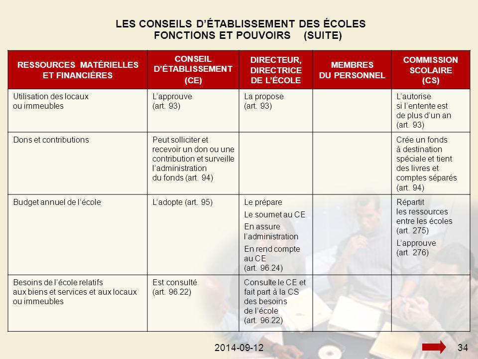 2014-09-12342014-09-1234 RESSOURCES MATÉRIELLES ET FINANCIÈRES CONSEIL D'ÉTABLISSEMENT (CE) DIRECTEUR, DIRECTRICE DE L'ÉCOLE MEMBRES DU PERSONNEL COMMISSION SCOLAIRE (CS) Utilisation des locaux ou immeubles L'approuve (art.