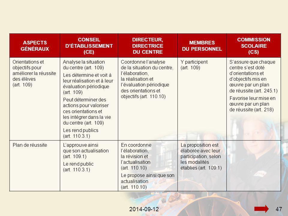 2014-09-12472014-09-1247 ASPECTS GÉNÉRAUX CONSEIL D'ÉTABLISSEMENT (CE) DIRECTEUR, DIRECTRICE DU CENTRE MEMBRES DU PERSONNEL COMMISSION SCOLAIRE (CS) Orientations et objectifs pour améliorer la réussite des élèves (art.