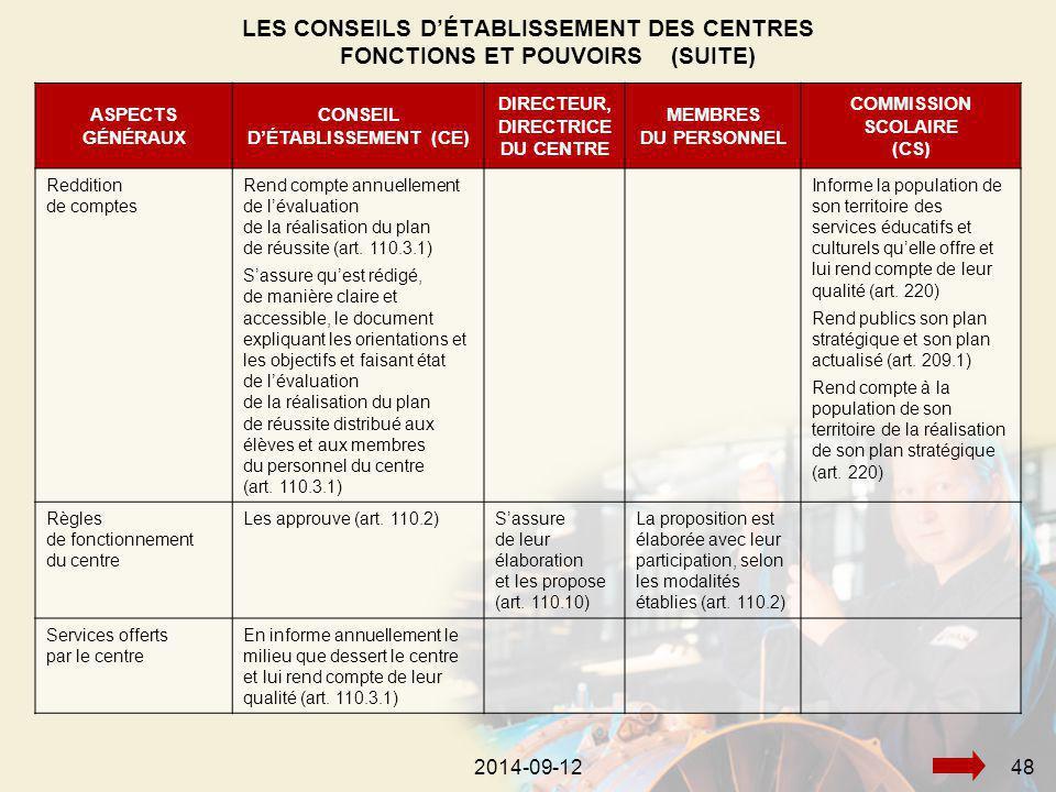 2014-09-12482014-09-1248 ASPECTS GÉNÉRAUX CONSEIL D'ÉTABLISSEMENT (CE) DIRECTEUR, DIRECTRICE DU CENTRE MEMBRES DU PERSONNEL COMMISSION SCOLAIRE (CS) Reddition de comptes Rend compte annuellement de l'évaluation de la réalisation du plan de réussite (art.