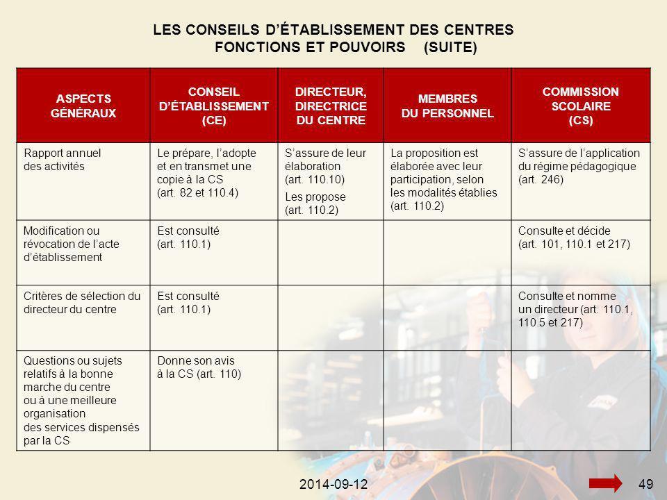 2014-09-12492014-09-1249 ASPECTS GÉNÉRAUX CONSEIL D'ÉTABLISSEMENT (CE) DIRECTEUR, DIRECTRICE DU CENTRE MEMBRES DU PERSONNEL COMMISSION SCOLAIRE (CS) Rapport annuel des activités Le prépare, l'adopte et en transmet une copie à la CS (art.
