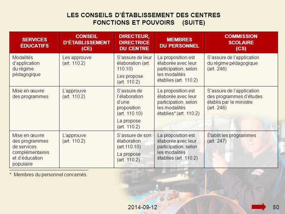 2014-09-12502014-09-1250 SERVICES ÉDUCATIFS CONSEIL D'ÉTABLISSEMENT (CE) DIRECTEUR, DIRECTRICE DU CENTRE MEMBRES DU PERSONNEL COMMISSION SCOLAIRE (CS) Modalités d'application du régime pédagogique Les approuve (art.