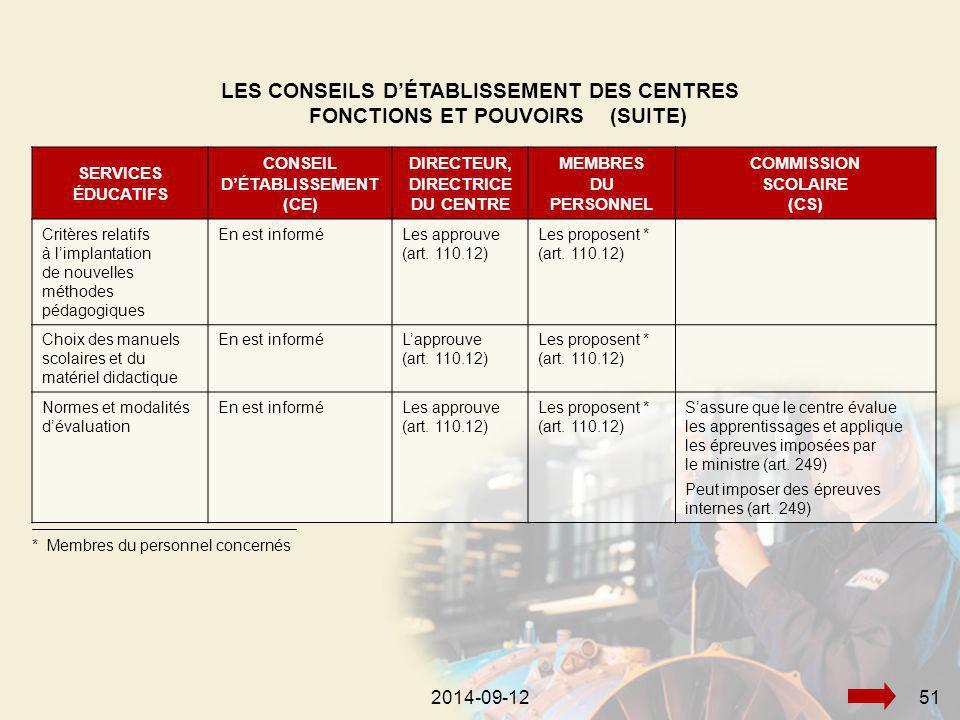 2014-09-12512014-09-1251 LES CONSEILS D'ÉTABLISSEMENT DES CENTRES FONCTIONS ET POUVOIRS (SUITE) SERVICES ÉDUCATIFS CONSEIL D'ÉTABLISSEMENT (CE) DIRECTEUR, DIRECTRICE DU CENTRE MEMBRES DU PERSONNEL COMMISSION SCOLAIRE (CS) Critères relatifs à l'implantation de nouvelles méthodes pédagogiques En est informéLes approuve (art.