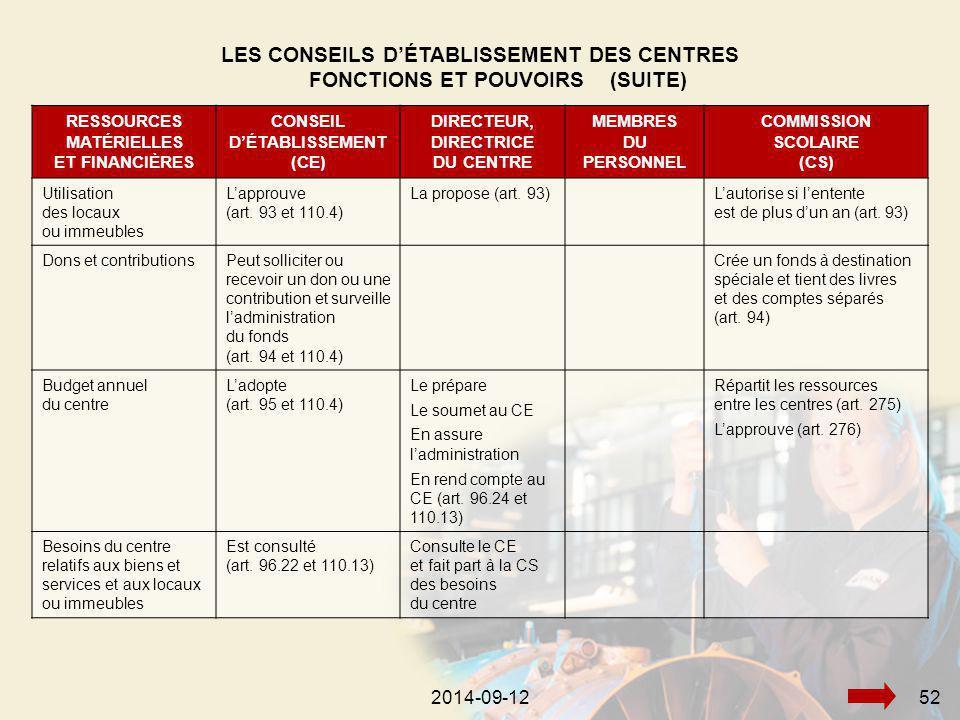 2014-09-12522014-09-1252 RESSOURCES MATÉRIELLES ET FINANCIÈRES CONSEIL D'ÉTABLISSEMENT (CE) DIRECTEUR, DIRECTRICE DU CENTRE MEMBRES DU PERSONNEL COMMISSION SCOLAIRE (CS) Utilisation des locaux ou immeubles L'approuve (art.