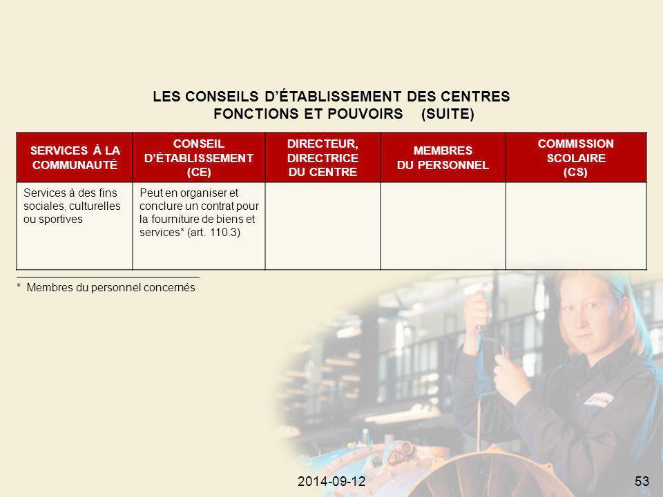 2014-09-12532014-09-1253 SERVICES À LA COMMUNAUTÉ CONSEIL D'ÉTABLISSEMENT (CE) DIRECTEUR, DIRECTRICE DU CENTRE MEMBRES DU PERSONNEL COMMISSION SCOLAIRE (CS) Services à des fins sociales, culturelles ou sportives Peut en organiser et conclure un contrat pour la fourniture de biens et services* (art.