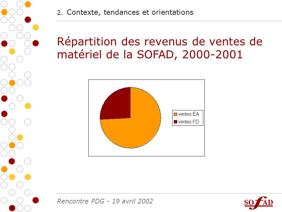 2. Contexte, tendances et orientations Répartition des revenus de ventes de matériel de la SOFAD, 2000-2001 Rencontre PDG - 19 avril 2002