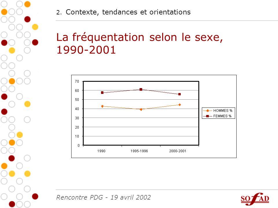 2. Contexte, tendances et orientations La fréquentation selon le sexe, 1990-2001 Rencontre PDG - 19 avril 2002
