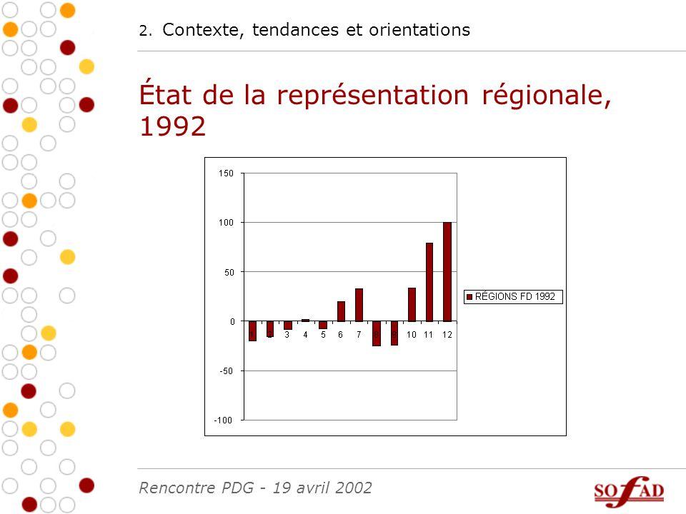 2. Contexte, tendances et orientations État de la représentation régionale, 1992 Rencontre PDG - 19 avril 2002