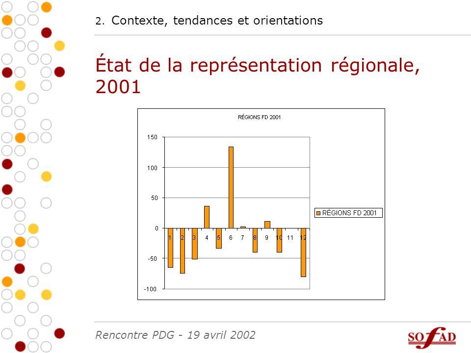 2. Contexte, tendances et orientations État de la représentation régionale, 2001 Rencontre PDG - 19 avril 2002