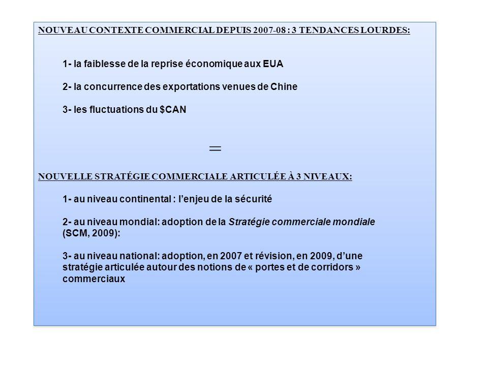 NOUVEAU CONTEXTE COMMERCIAL DEPUIS 2007-08 : 3 TENDANCES LOURDES: 1- la faiblesse de la reprise économique aux EUA 2- la concurrence des exportations