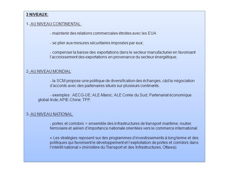 3 NIVEAUX: 1- AU NIVEAU CONTINENTAL : - maintenir des relations commerciales étroites avec les EUA : - se plier aux mesures sécuritaires imposées par eux; - compenser la baisse des exportations dans le secteur manufacturier en favorisant l'accroissement des exportations en provenance du secteur énergétique; 2- AU NIVEAU MONDIAL: - la SCM propose une politique de diversification des échanges, càd la négociation d'accords avec des partenaires situés sur plusieurs continents.