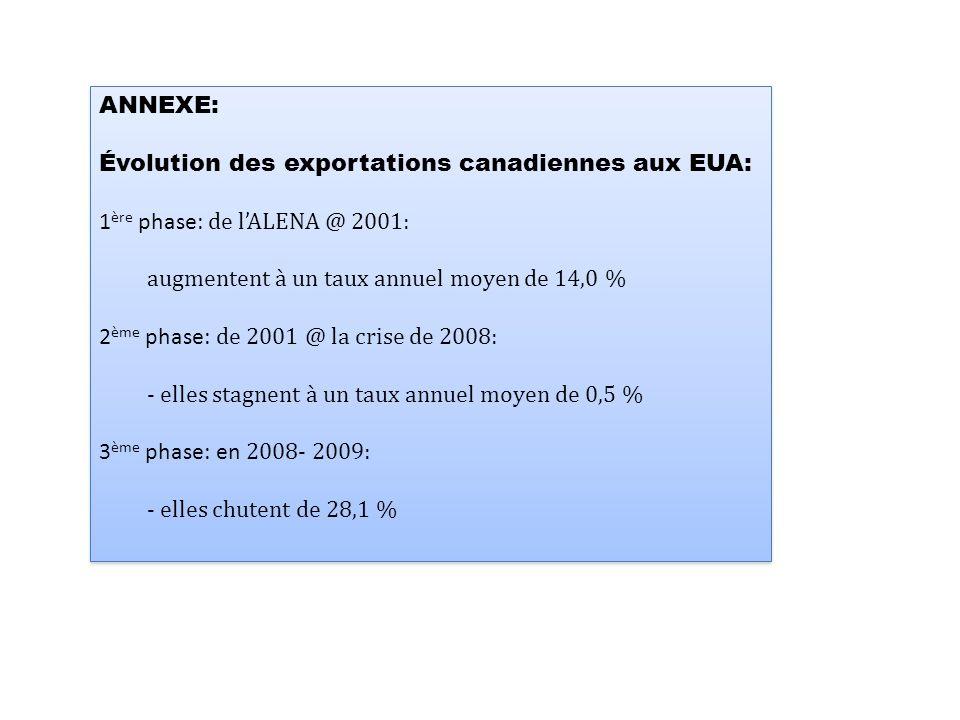 ANNEXE: Évolution des exportations canadiennes aux EUA: 1 ère phase: de l'ALENA @ 2001: augmentent à un taux annuel moyen de 14,0 % 2 ème phase: de 2001 @ la crise de 2008: - elles stagnent à un taux annuel moyen de 0,5 % 3 ème phase: en 2008- 2009: - elles chutent de 28,1 % ANNEXE: Évolution des exportations canadiennes aux EUA: 1 ère phase: de l'ALENA @ 2001: augmentent à un taux annuel moyen de 14,0 % 2 ème phase: de 2001 @ la crise de 2008: - elles stagnent à un taux annuel moyen de 0,5 % 3 ème phase: en 2008- 2009: - elles chutent de 28,1 %