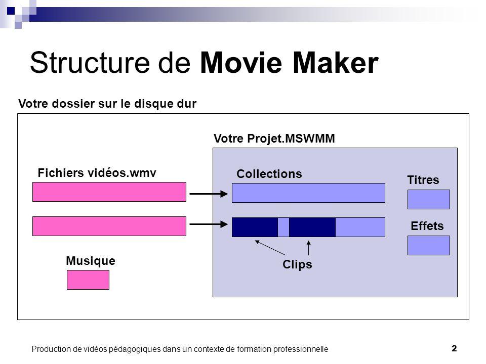 Production de vidéos pédagogiques dans un contexte de formation professionnelle2 Structure de Movie Maker Collections Votre Projet.MSWMM Clips Titres Effets Votre dossier sur le disque dur Musique Fichiers vidéos.wmv