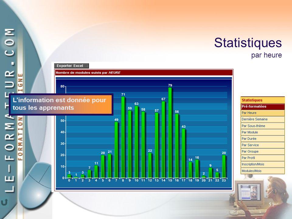 51 Statistiques par heure L'information est donnée pour tous les apprenants