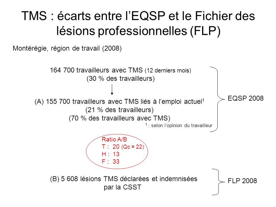 TMS : écarts entre l'EQSP et le Fichier des lésions professionnelles (FLP) 164 700 travailleurs avec TMS (12 derniers mois) (30 % des travailleurs) (A) 155 700 travailleurs avec TMS liés à l'emploi actuel 1 (21 % des travailleurs) (70 % des travailleurs avec TMS) (B) 5 608 lésions TMS déclarées et indemnisées par la CSST EQSP 2008 FLP 2008 Montérégie, région de travail (2008) Ratio A/B T : 20 (Qc = 22) H : 13 F : 33 1 : selon l'opinion du travailleur
