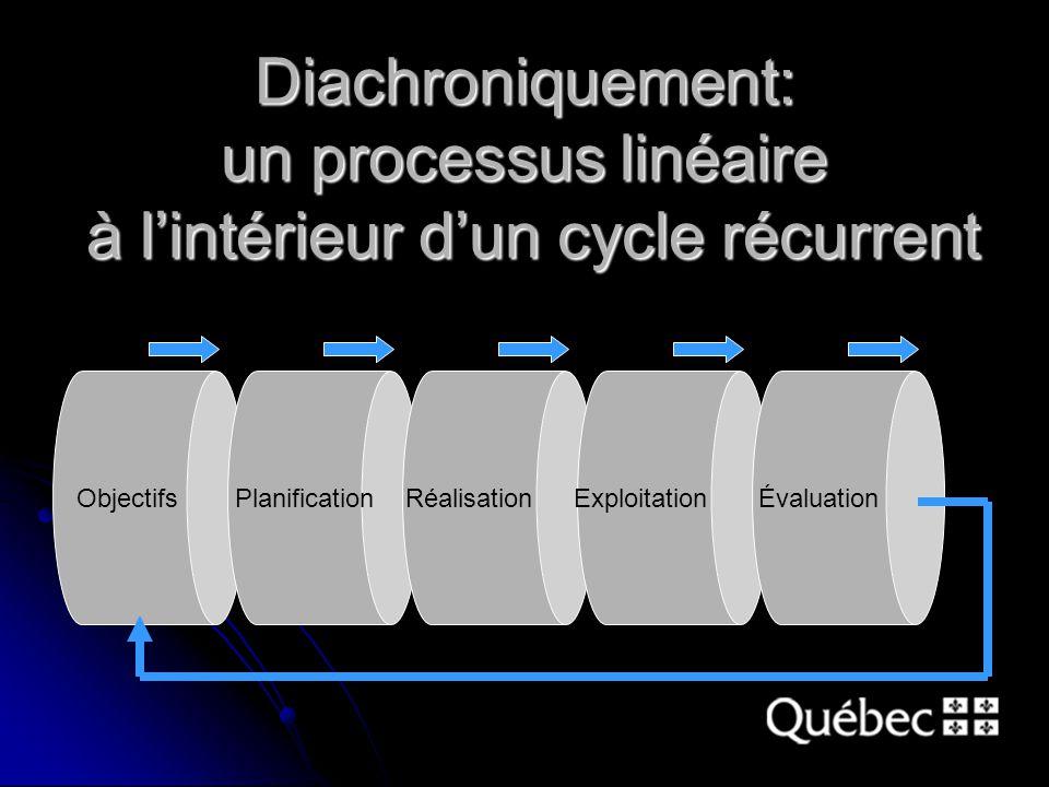 Diachroniquement: un processus linéaire à l'intérieur d'un cycle récurrent Objectifs Planification Réalisation Exploitation Évaluation