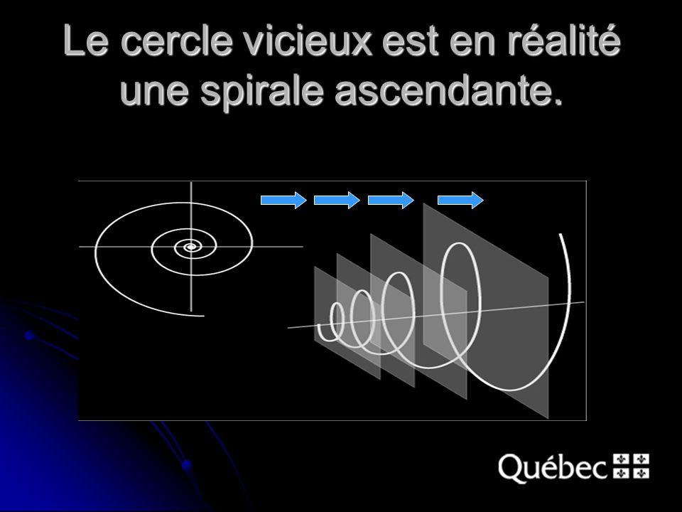 Le cercle vicieux est en réalité une spirale ascendante.