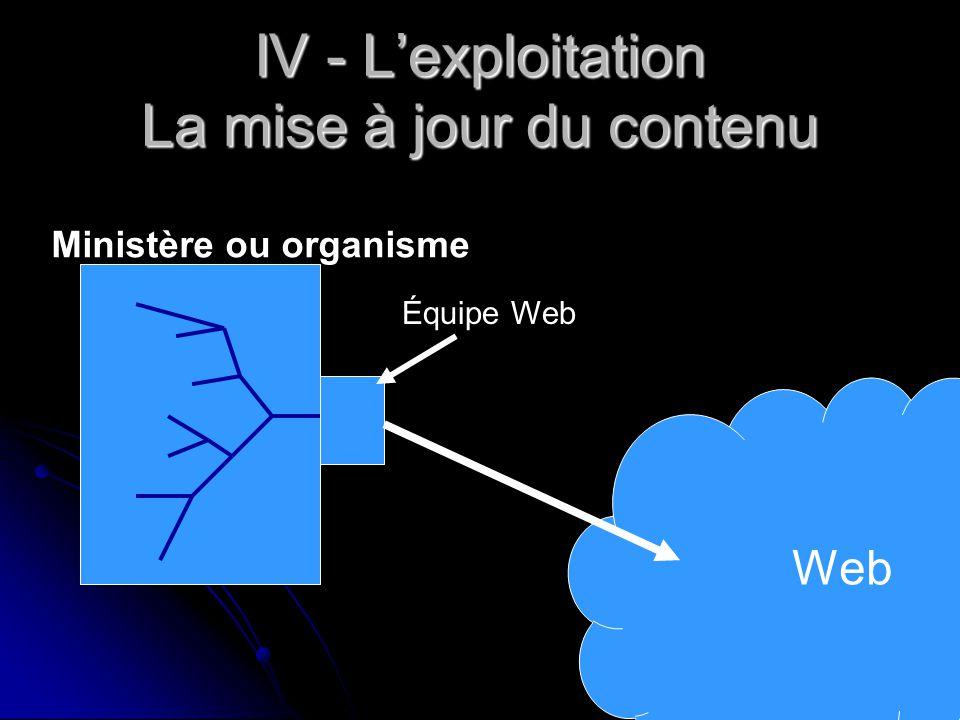 IV - L'exploitation La mise à jour du contenu Web Équipe Web Ministère ou organisme
