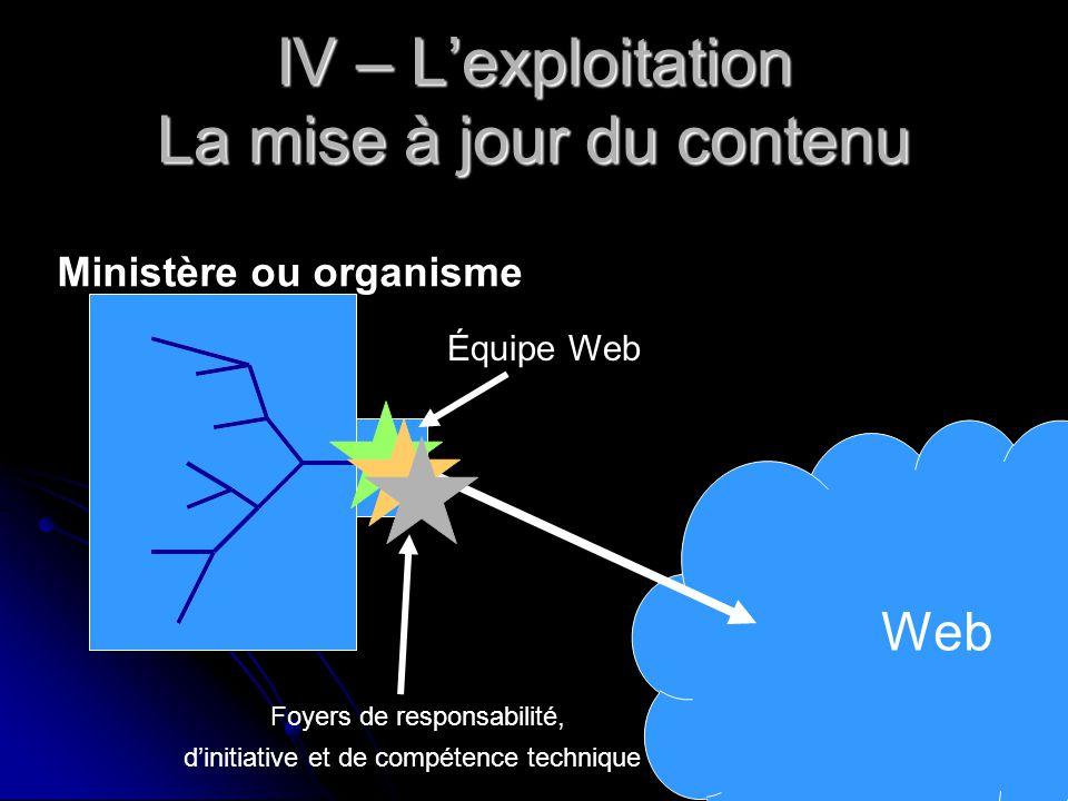 IV – L'exploitation La mise à jour du contenu Web Équipe Web Ministère ou organisme Foyers de responsabilité, d'initiative et de compétence technique