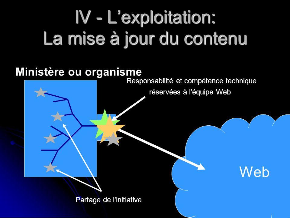 IV - L'exploitation: La mise à jour du contenu Web Responsabilité et compétence technique réservées à l'équipe Web Ministère ou organisme Partage de l'initiative