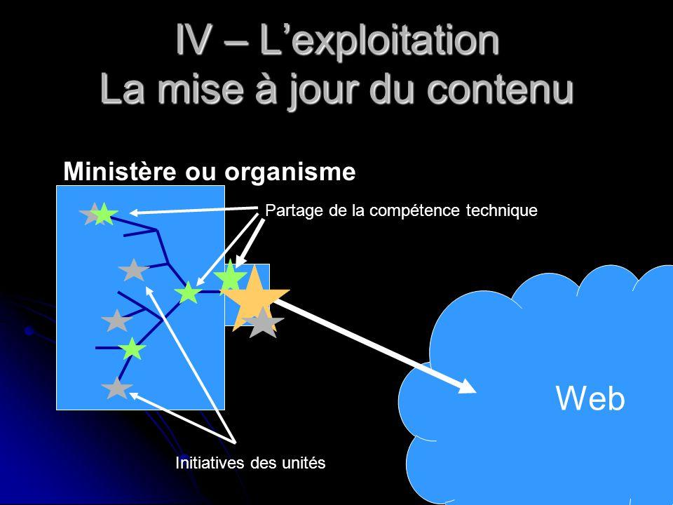 IV – L'exploitation La mise à jour du contenu Web Partage de la compétence technique Ministère ou organisme Initiatives des unités