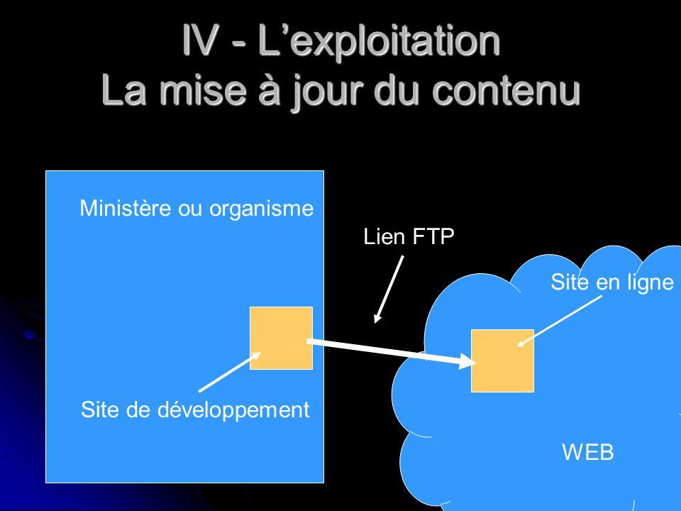 IV - L'exploitation La mise à jour du contenu Ministère ou organisme WEB Site en ligne Site de développement Lien FTP