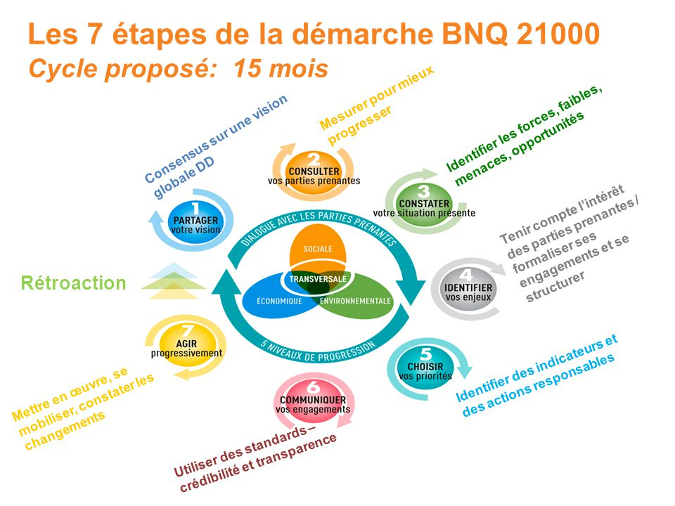 Les 7 étapes de la démarche BNQ 21000 Cycle proposé: 15 mois Mesurer pour mieux progresser Consensus sur une vision globale DD Identifier les forces, faibles, menaces, opportunités Tenir compte l'intérêt des parties prenantes / formaliser ses engagements et se structurer Identifier des indicateurs et des actions responsables Mettre en œuvre, se mobiliser, constater les changements Rétroaction Utiliser des standards – crédibilité et transparence
