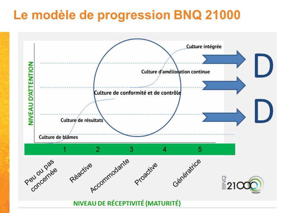 Le modèle de progression BNQ 21000