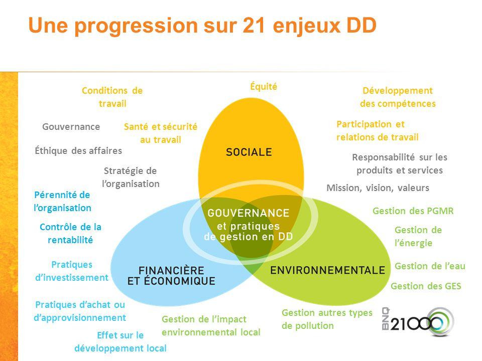 Une progression sur 21 enjeux DD Équité Gestion de l'énergie Pratiques d'investissement Gestion des PGMR Mission, vision, valeurs Conditions de travai
