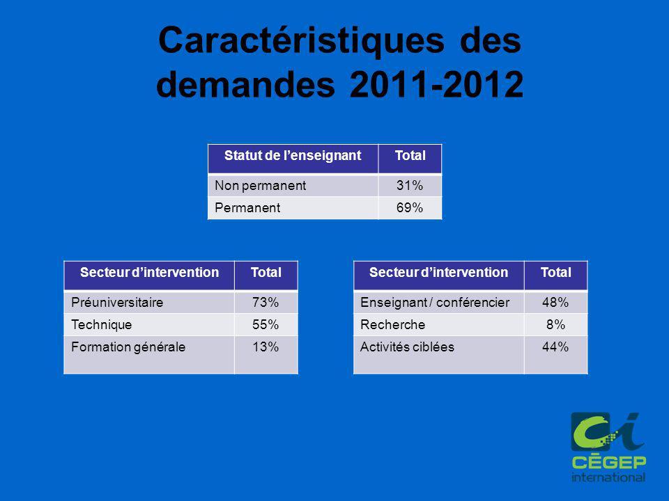 Caractéristiques des demandes 2011-2012 Secteur d'interventionTotal Préuniversitaire73% Technique55% Formation générale13% Statut de l'enseignantTotal