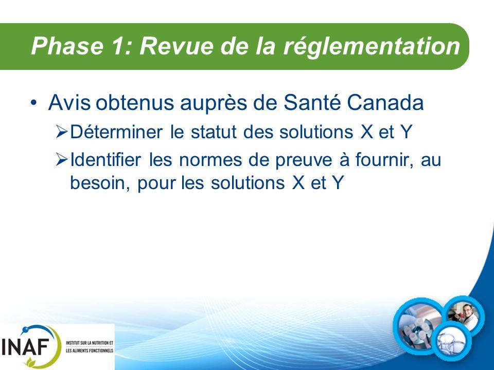 Phase 1: Revue de la réglementation Avis obtenus auprès de Santé Canada  Déterminer le statut des solutions X et Y  Identifier les normes de preuve