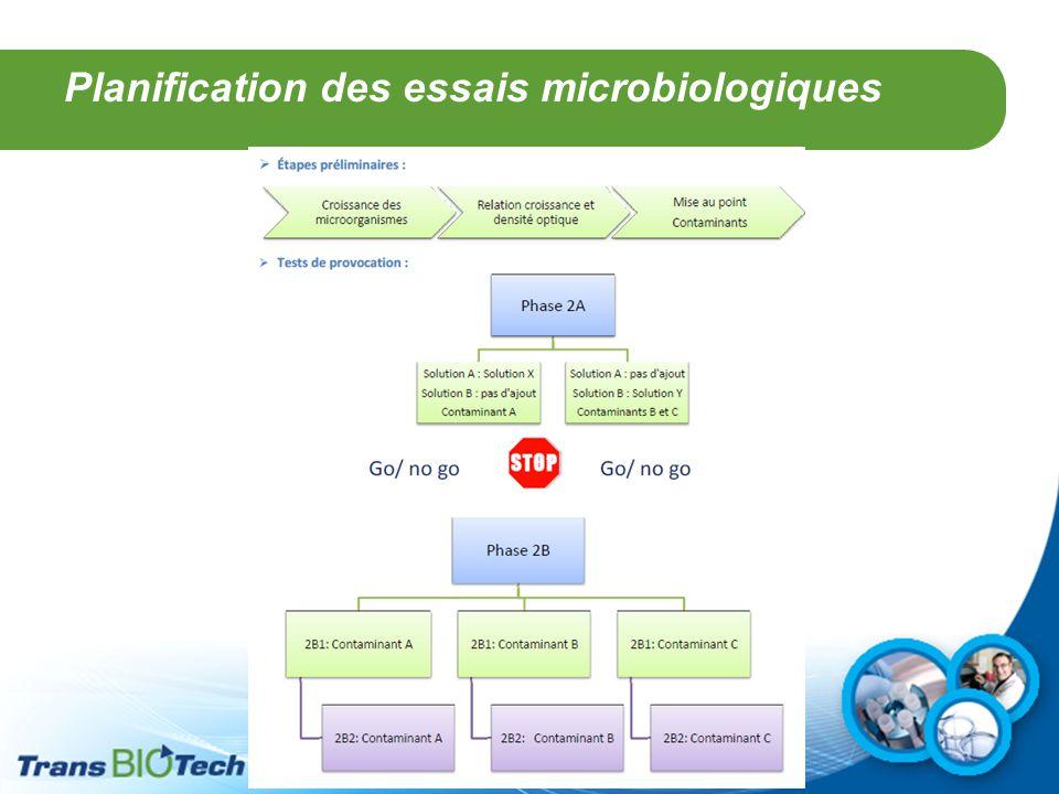 Planification des essais microbiologiques