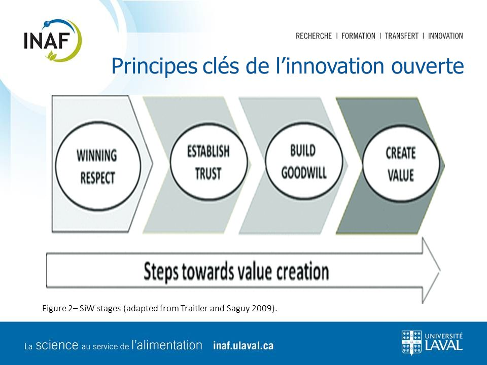 Principes clés de l'innovation ouverte Figure 2– SiW stages (adapted from Traitler and Saguy 2009).