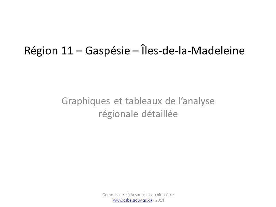 Région 11 – Gaspésie – Îles-de-la-Madeleine Graphiques et tableaux de l'analyse régionale détaillée Commissaire à la santé et au bien-être (www.csbe.g