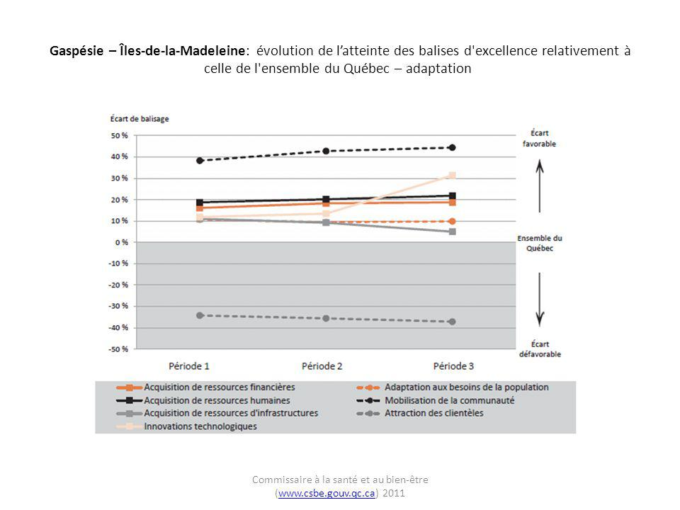 Gaspésie – Îles-de-la-Madeleine: évolution de l'atteinte des balises d'excellence relativement à celle de l'ensemble du Québec – adaptation Commissair
