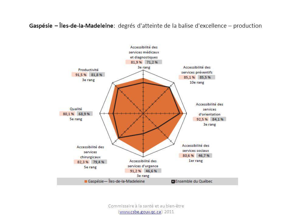 Gaspésie – Îles-de-la-Madeleine: degrés d'atteinte de la balise d'excellence – production Commissaire à la santé et au bien-être (www.csbe.gouv.qc.ca)
