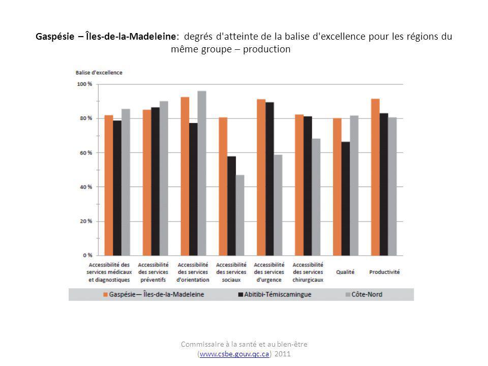 Gaspésie – Îles-de-la-Madeleine: degrés d'atteinte de la balise d'excellence pour les régions du même groupe – production Commissaire à la santé et au