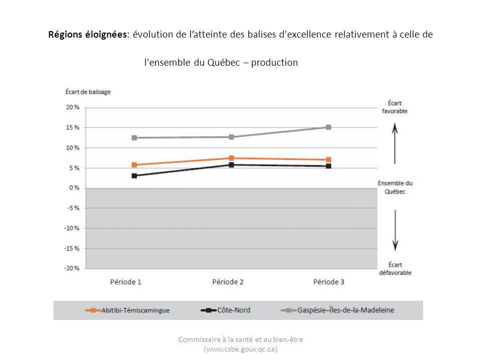 Commissaire à la santé et au bien-être (www.csbe.gouv.qc.ca) Régions éloignées: évolution de l'atteinte des balises d'excellence relativement à celle