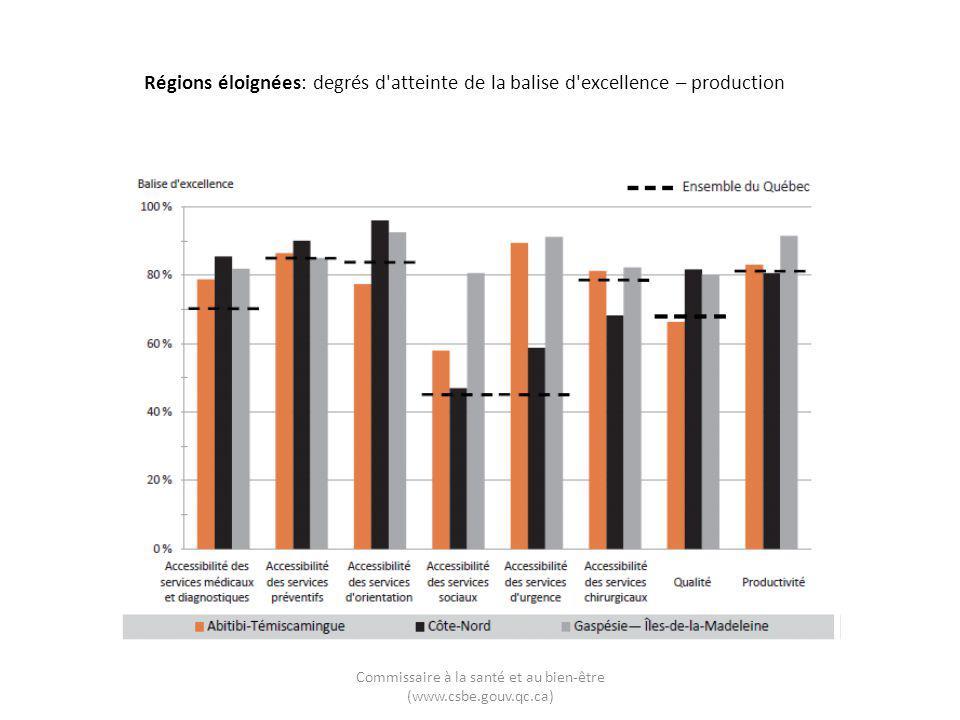 Commissaire à la santé et au bien-être (www.csbe.gouv.qc.ca) Régions éloignées: degrés d'atteinte de la balise d'excellence – production