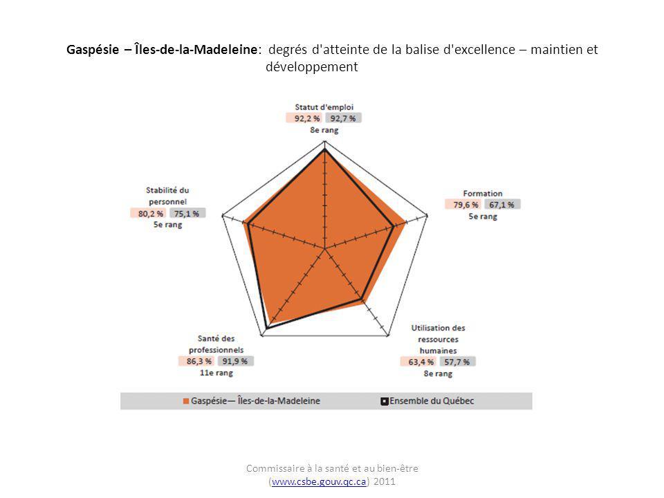 Gaspésie – Îles-de-la-Madeleine: degrés d'atteinte de la balise d'excellence – maintien et développement Commissaire à la santé et au bien-être (www.c