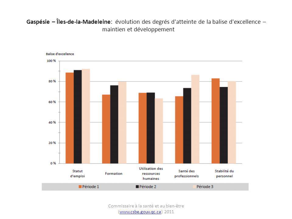 Gaspésie – Îles-de-la-Madeleine: évolution des degrés d'atteinte de la balise d'excellence – maintien et développement Commissaire à la santé et au bi