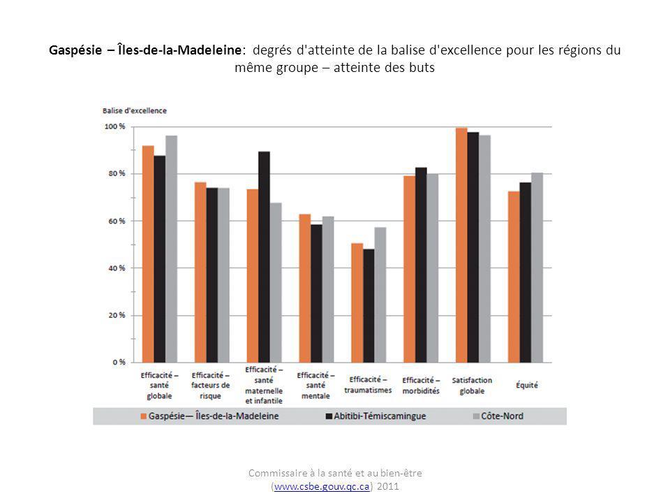 Gaspésie – Îles-de-la-Madeleine: degrés d atteinte de la balise d excellence pour les régions du même groupe – atteinte des buts Commissaire à la santé et au bien-être (www.csbe.gouv.qc.ca) 2011www.csbe.gouv.qc.ca