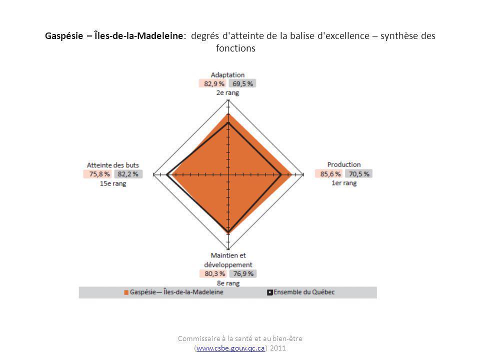 Gaspésie – Îles-de-la-Madeleine: degrés d'atteinte de la balise d'excellence – synthèse des fonctions Commissaire à la santé et au bien-être (www.csbe