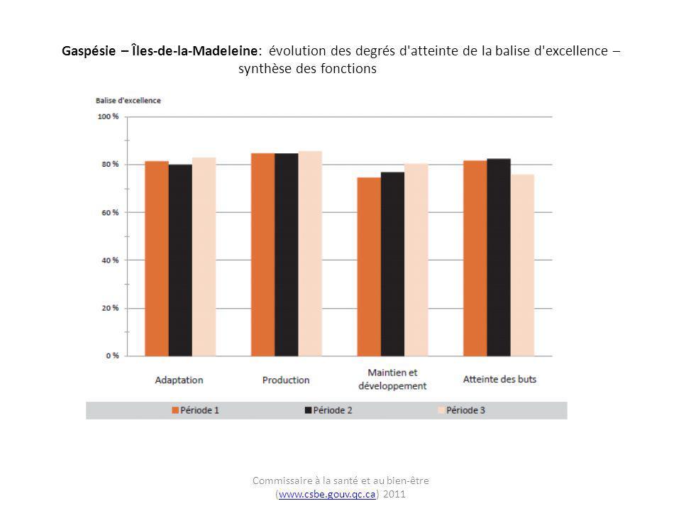 Gaspésie – Îles-de-la-Madeleine: évolution des degrés d atteinte de la balise d excellence – synthèse des fonctions Commissaire à la santé et au bien-être (www.csbe.gouv.qc.ca) 2011www.csbe.gouv.qc.ca