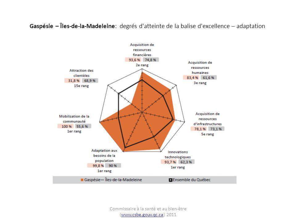 Gaspésie – Îles-de-la-Madeleine: degrés d'atteinte de la balise d'excellence – adaptation Commissaire à la santé et au bien-être (www.csbe.gouv.qc.ca)